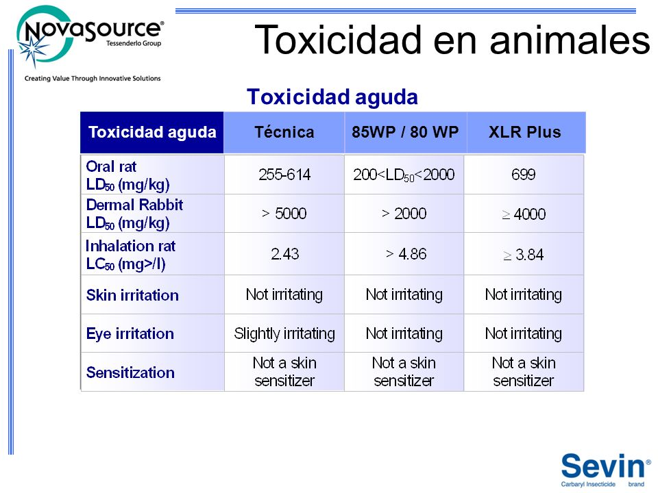 Toxicidad en animales Toxicidad aguda Toxicidad aguda Técnica