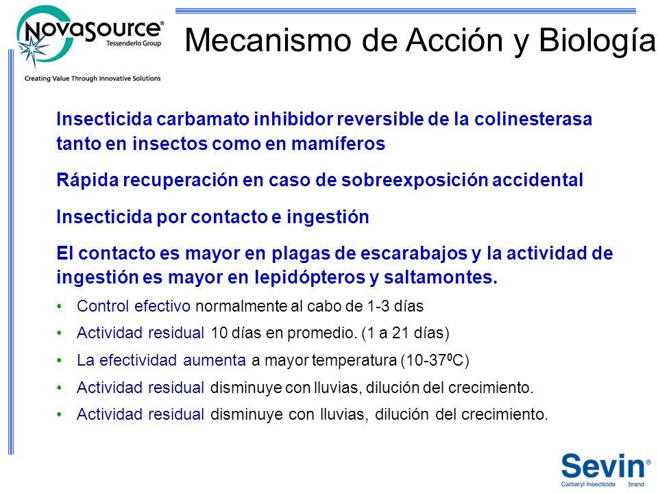 Mecanismo de Acción y Biología