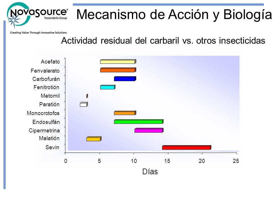 Actividad residual del carbaril vs. otros insecticidas