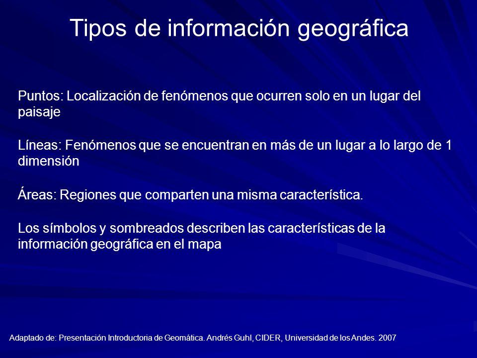 Tipos de información geográfica