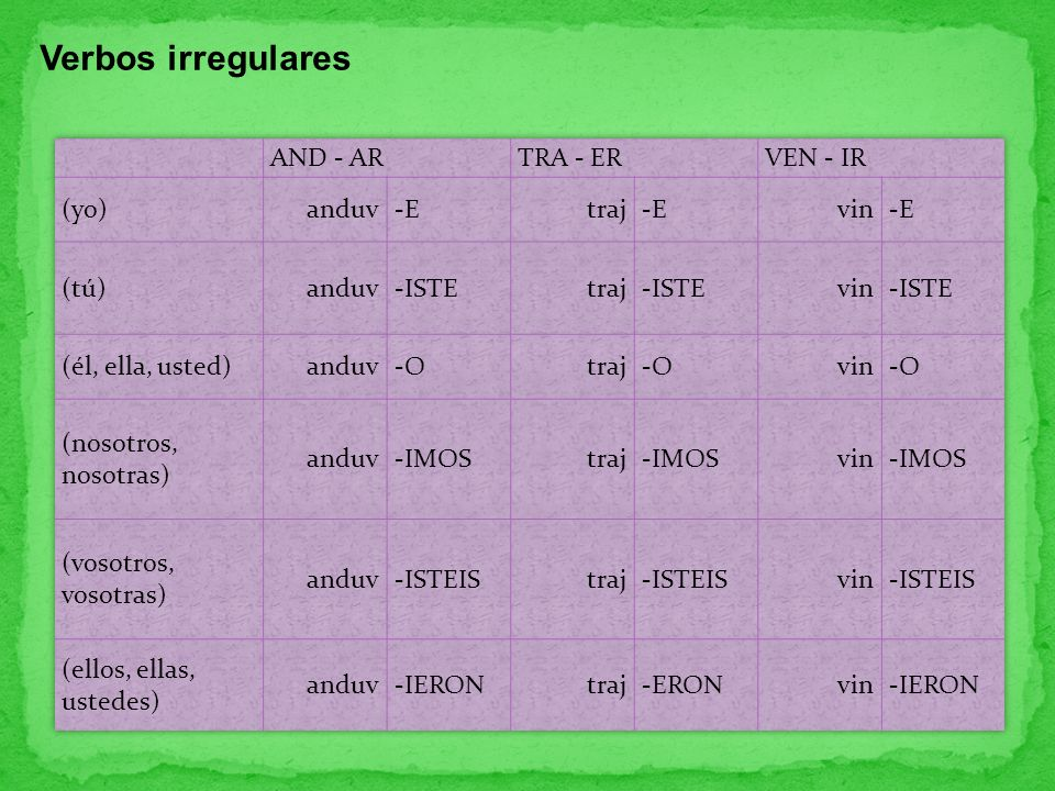 Verbos irregulares AND - AR TRA - ER VEN - IR (yo) anduv -E traj vin