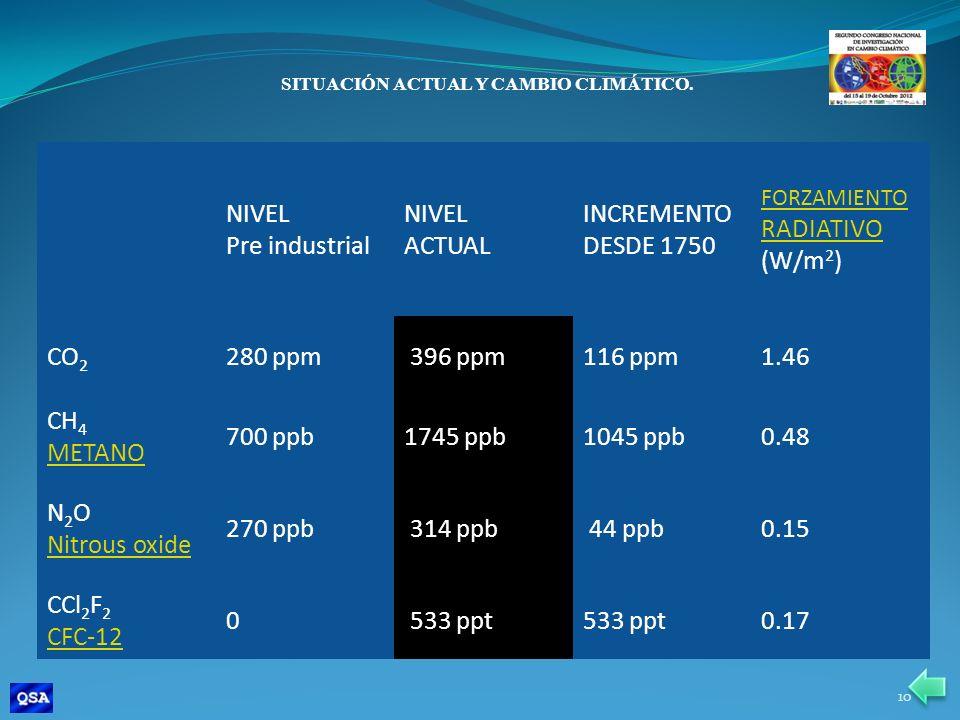 SITUACIÓN ACTUAL Y CAMBIO CLIMÁTICO.