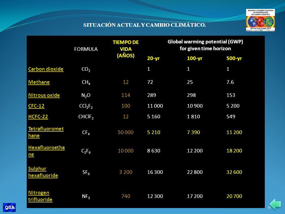 SITUACIÓN ACTUAL Y CAMBIO CLIMÁTICO. Global warming potential (GWP)