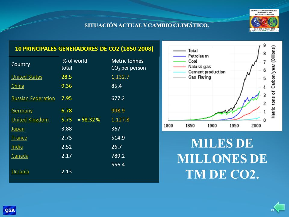 MILES DE MILLONES DE TM DE CO2.