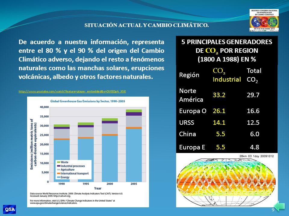 5 PRINCIPALES GENERADORES DE CO2 POR REGION (1800 A 1988) EN % Región