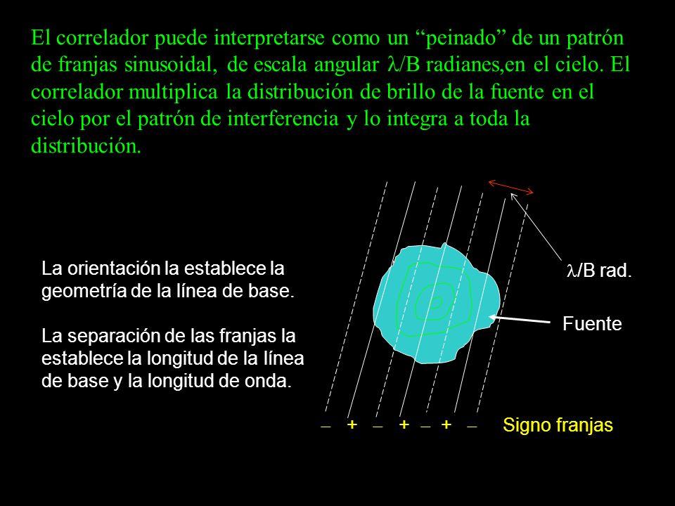 El correlador puede interpretarse como un peinado de un patrón de franjas sinusoidal, de escala angular l/B radianes,en el cielo. El correlador multiplica la distribución de brillo de la fuente en el cielo por el patrón de interferencia y lo integra a toda la distribución.