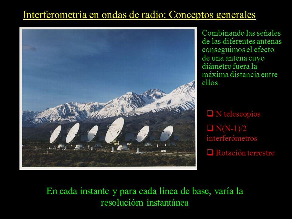 Interferometría en ondas de radio: Conceptos generales