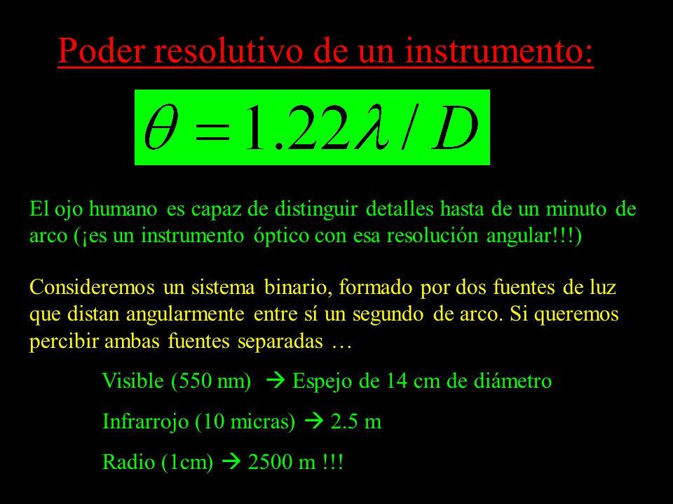 Poder resolutivo de un instrumento: