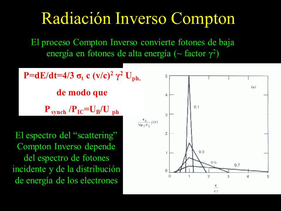 Radiación Inverso Compton