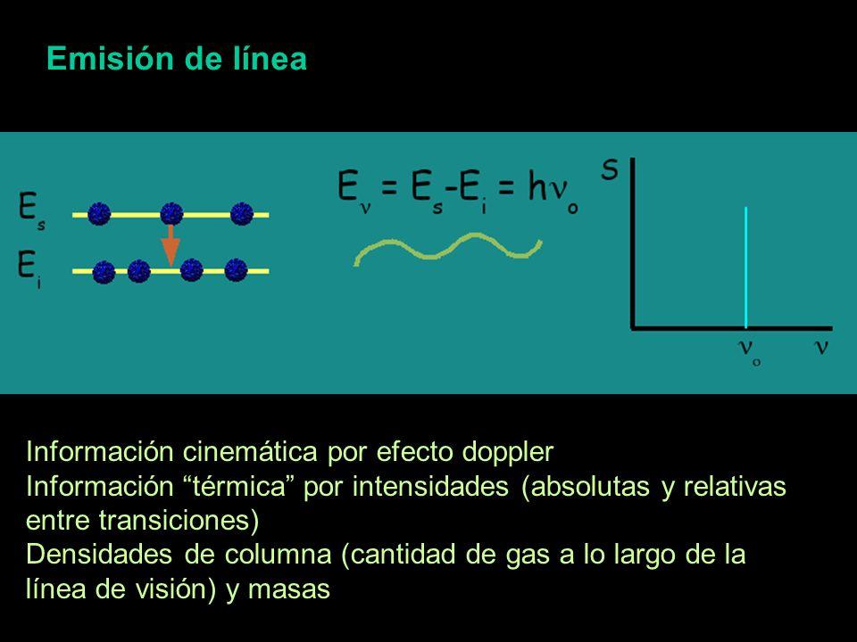 Emisión de línea Información cinemática por efecto doppler