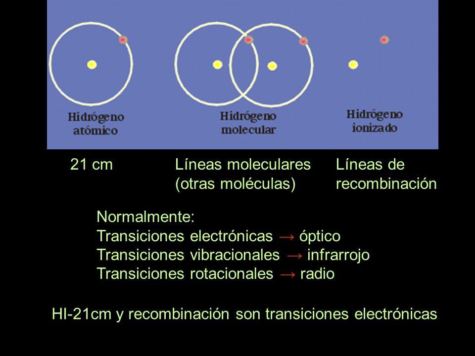 21 cm Líneas moleculares. (otras moléculas) Líneas de recombinación. Normalmente: Transiciones electrónicas → óptico.