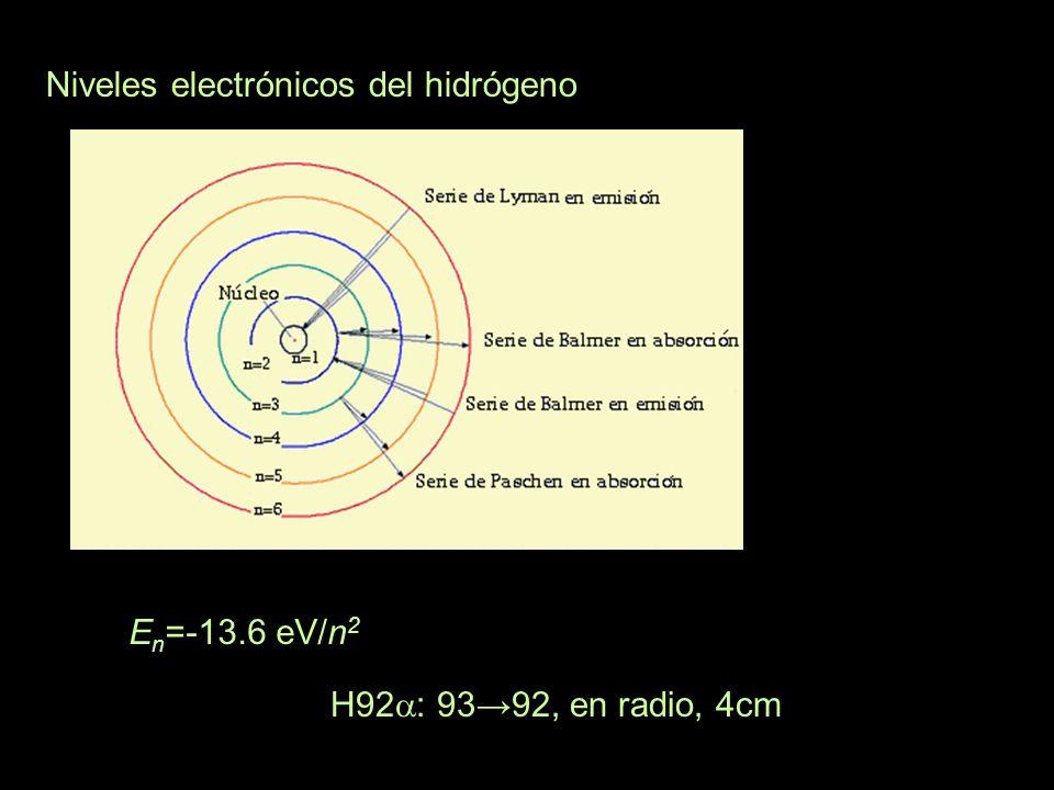 Niveles electrónicos del hidrógeno