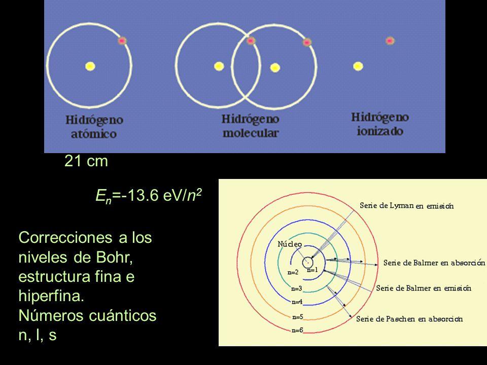 21 cm En=-13.6 eV/n2. Correcciones a los niveles de Bohr, estructura fina e hiperfina.