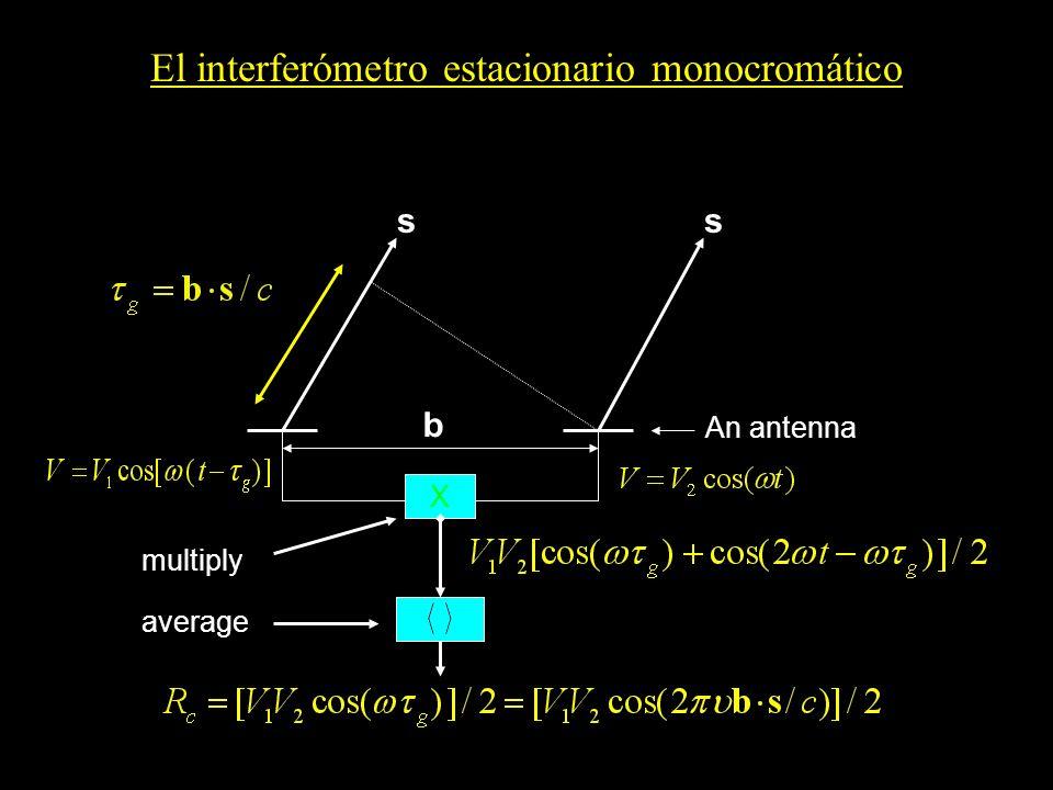 El interferómetro estacionario monocromático