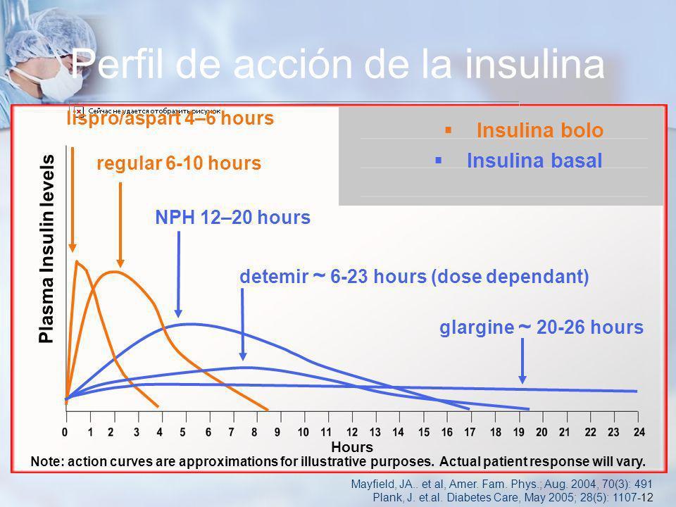 Perfil de acción de la insulina