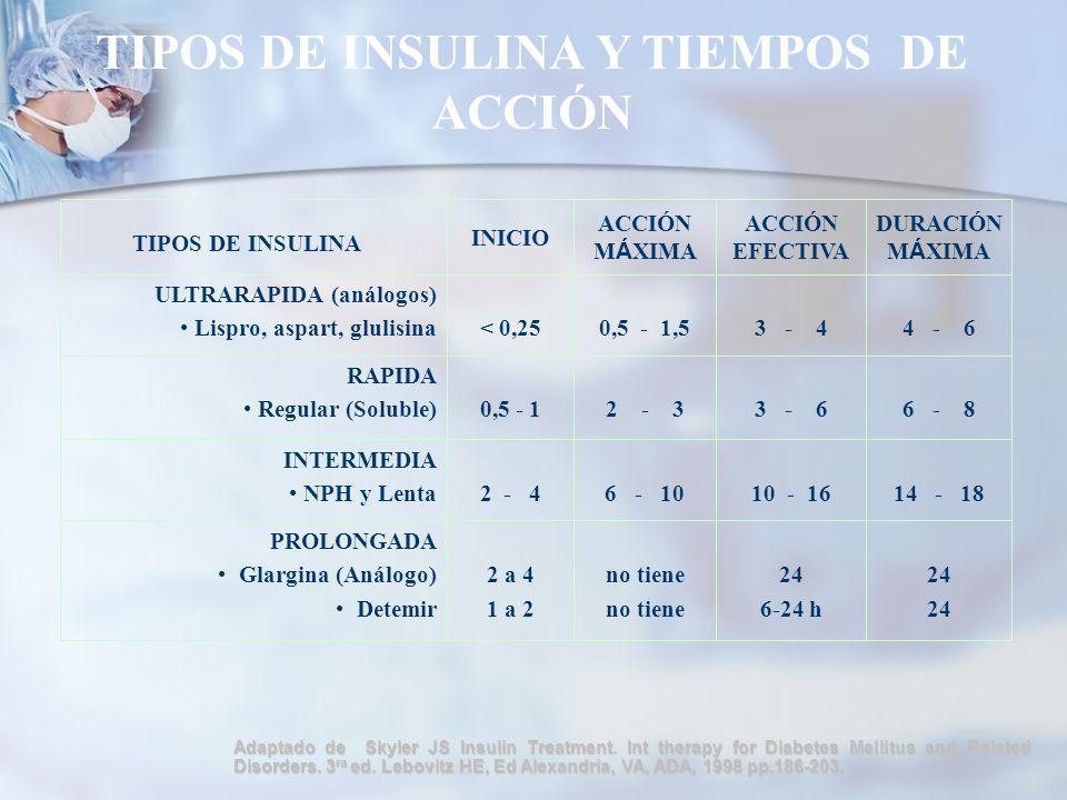 TIPOS DE INSULINA Y TIEMPOS DE ACCIÓN
