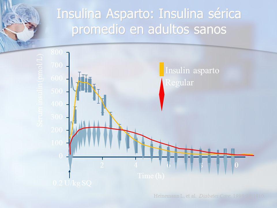 Insulina Asparto: Insulina sérica promedio en adultos sanos