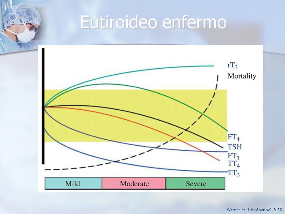 Eutiroideo enfermo Warner et. J Endocrinol 2010
