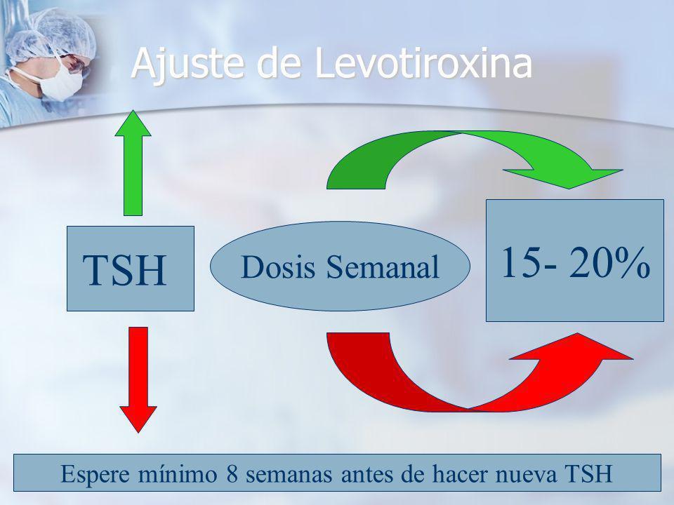 Ajuste de Levotiroxina
