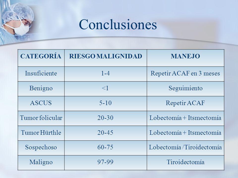 Conclusiones CATEGORÍA RIESGO MALIGNIDAD MANEJO Insuficiente 1-4
