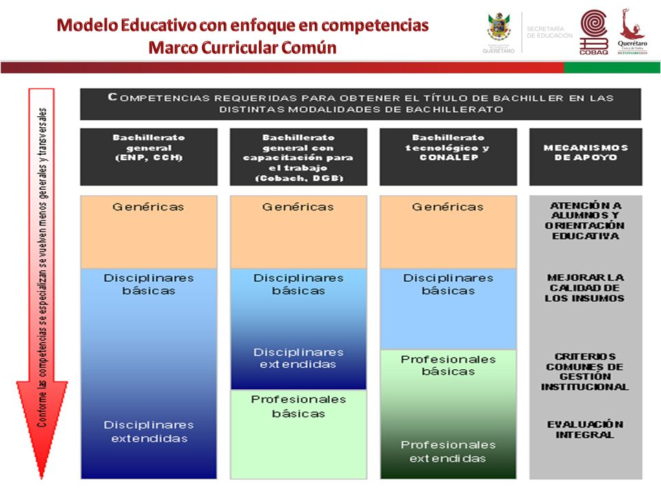 Modelo Educativo con enfoque en competencias Marco Curricular Común