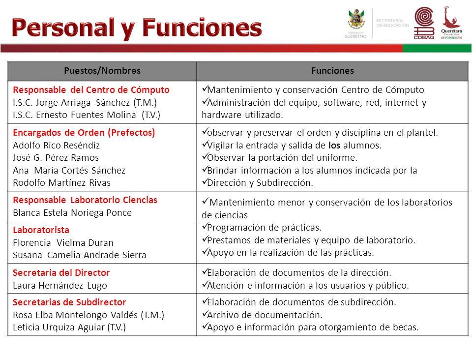 Personal y Funciones Puestos/Nombres Funciones