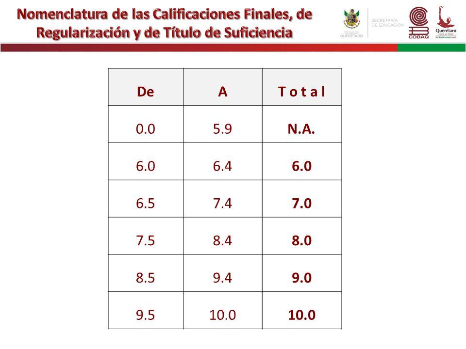 Nomenclatura de las Calificaciones Finales, de Regularización y de Título de Suficiencia