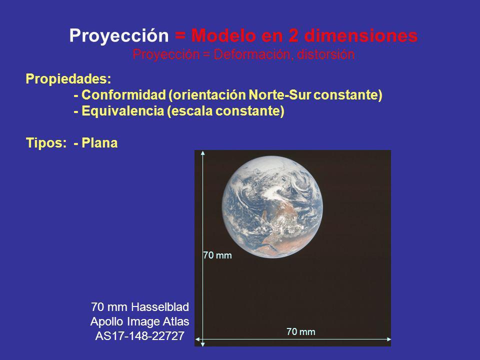 Proyección = Modelo en 2 dimensiones