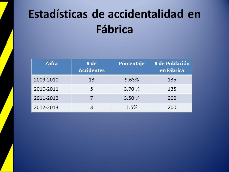 Estadísticas de accidentalidad en Fábrica