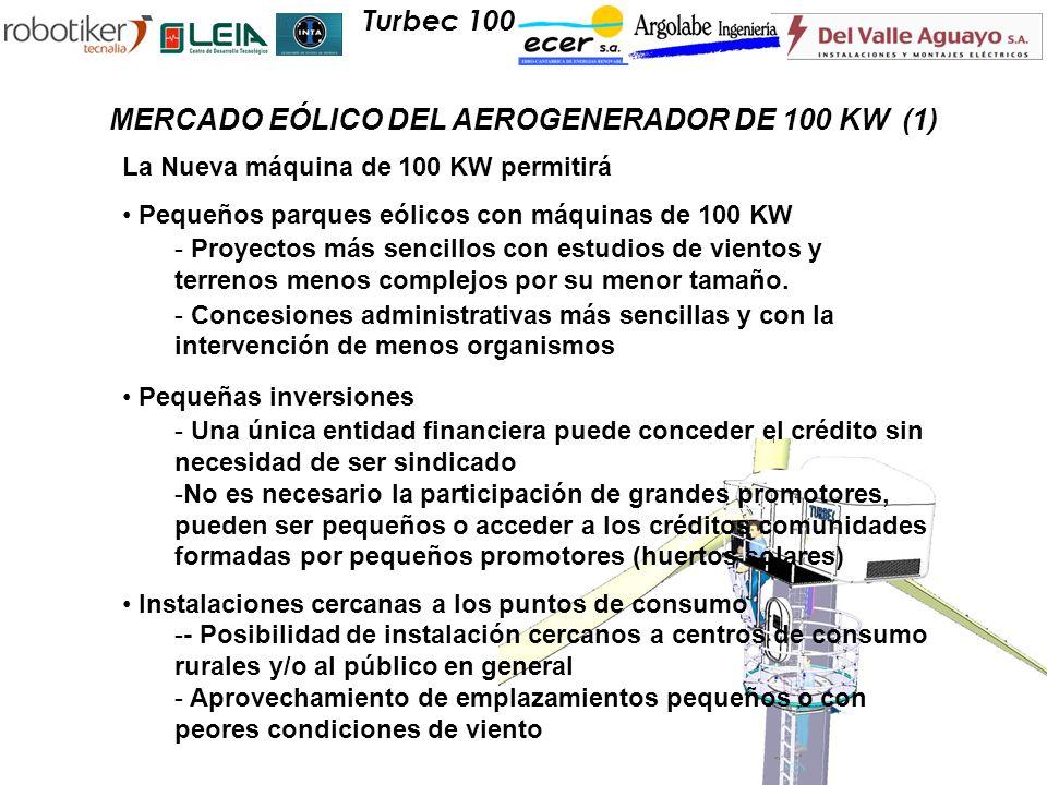 MERCADO EÓLICO DEL AEROGENERADOR DE 100 KW (1)