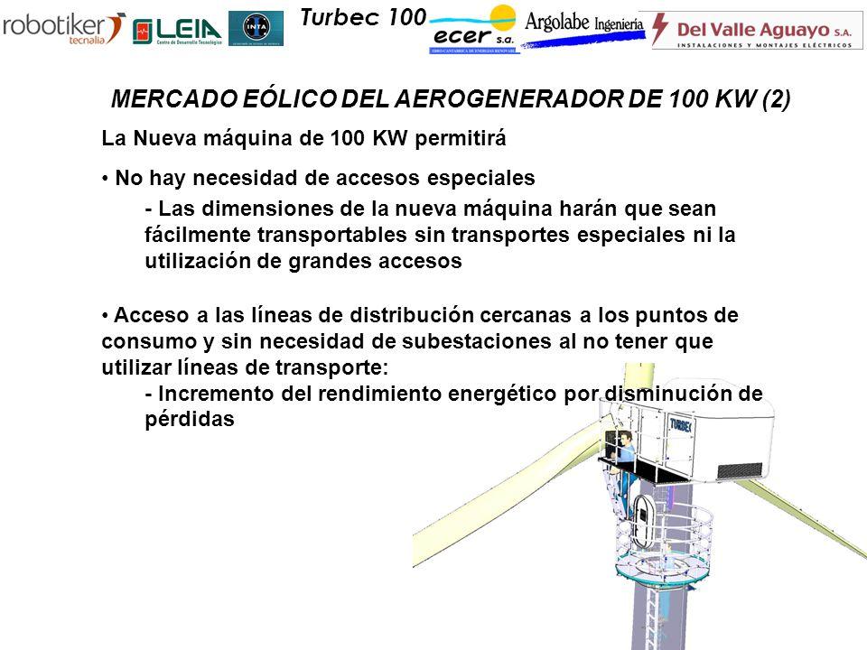 MERCADO EÓLICO DEL AEROGENERADOR DE 100 KW (2)