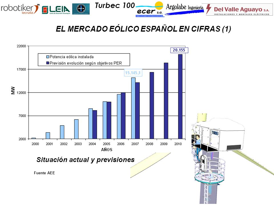 EL MERCADO EÓLICO ESPAÑOL EN CIFRAS (1)