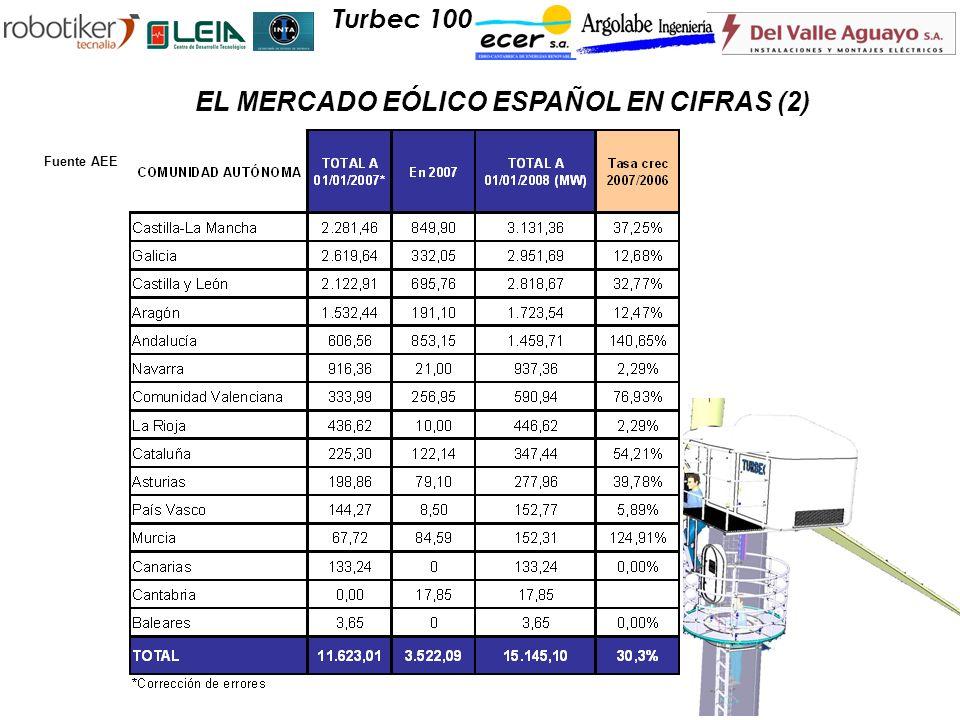 EL MERCADO EÓLICO ESPAÑOL EN CIFRAS (2)