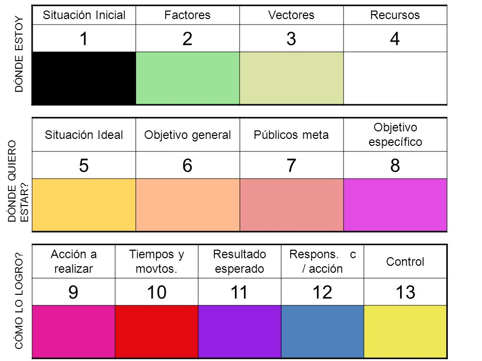 1 2 3 4 5 6 7 8 9 10 11 12 13 Situación Inicial Factores Vectores