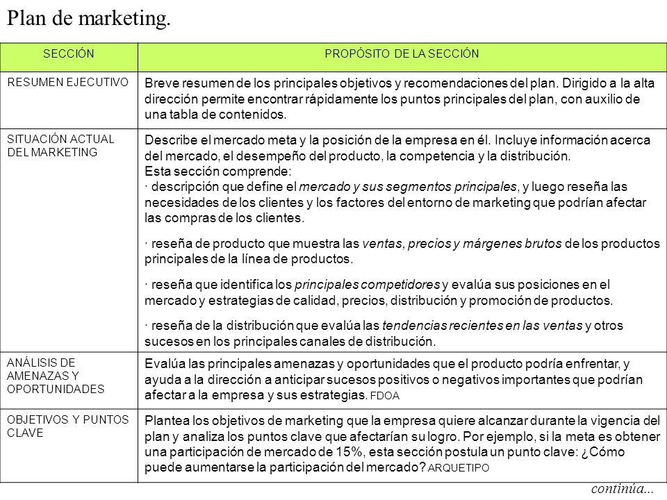 Increíble Ejemplos De Marketing Marketing Resume Objetivos Motivo ...