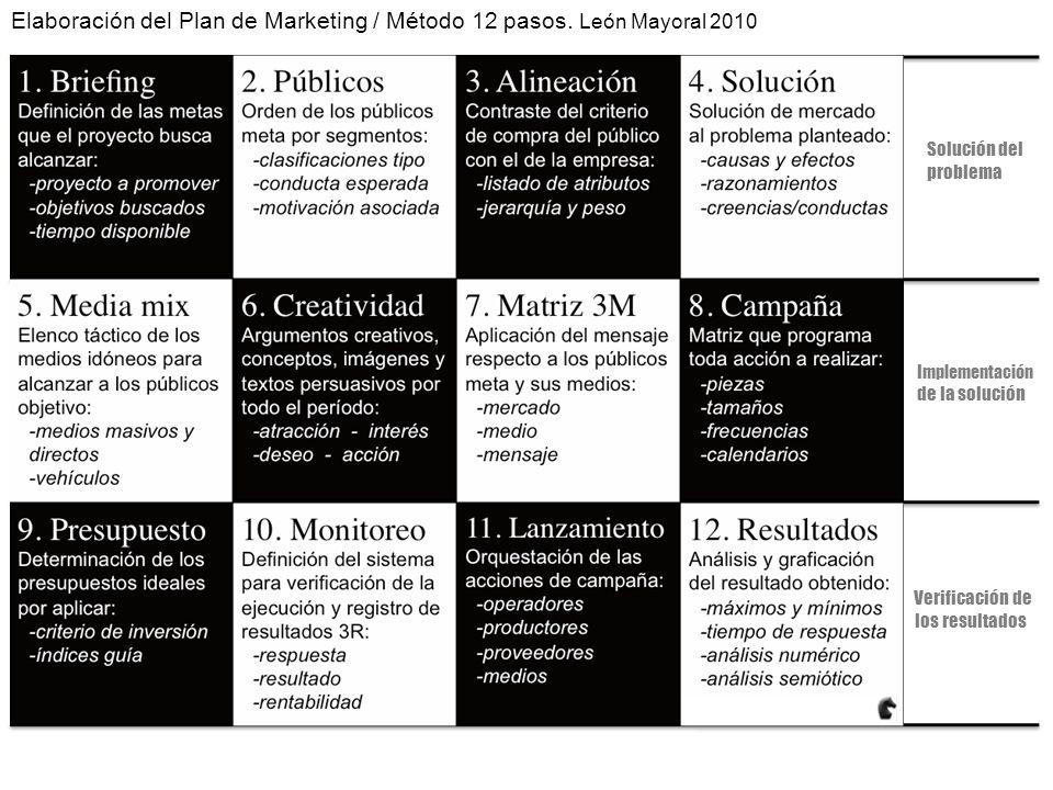 Elaboración del Plan de Marketing / Método 12 pasos. León Mayoral 2010