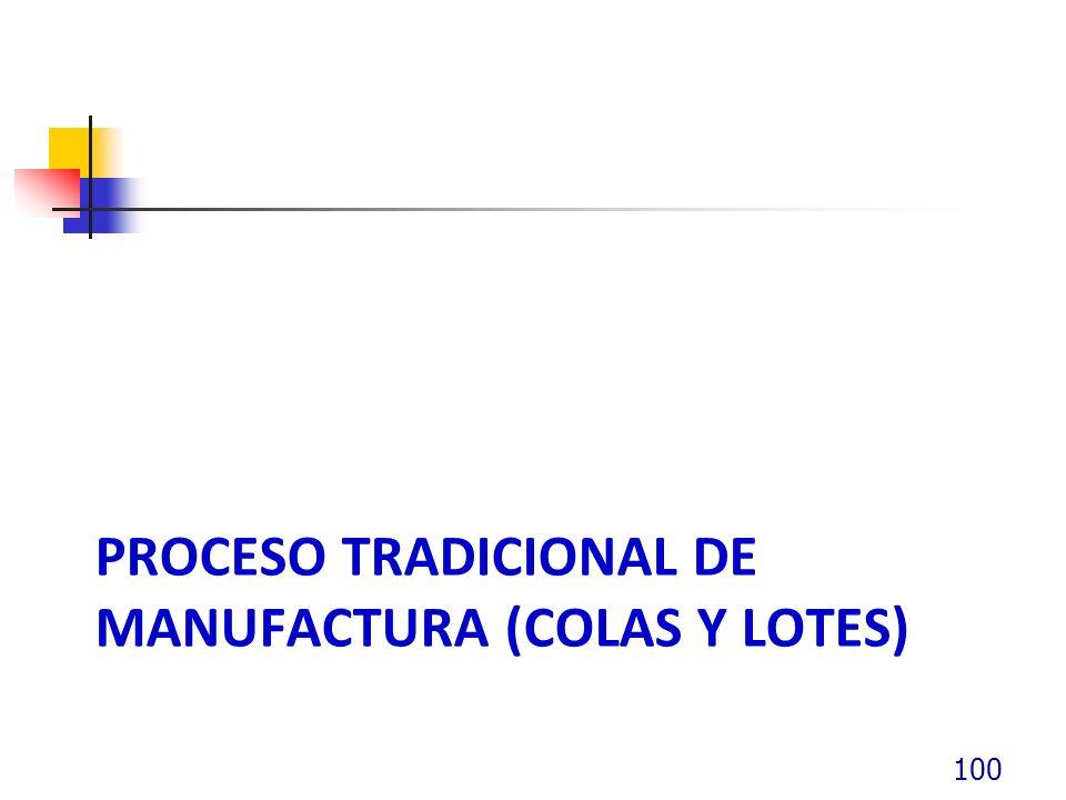 Proceso tradicional de manufactura (colas y lotes)