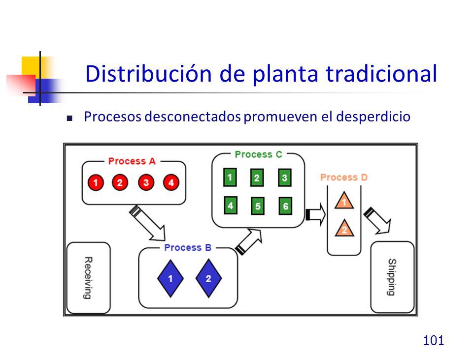 Distribución de planta tradicional