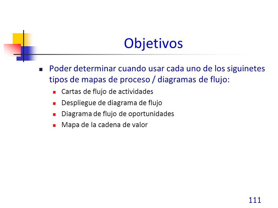 Objetivos Poder determinar cuando usar cada uno de los siguinetes tipos de mapas de proceso / diagramas de flujo: