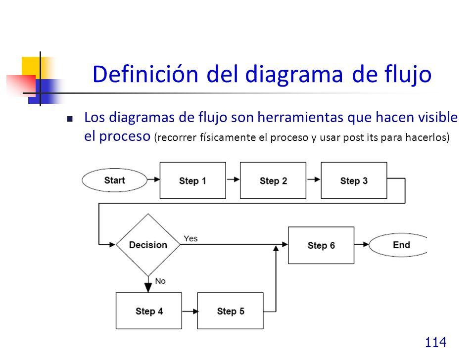 Definición del diagrama de flujo