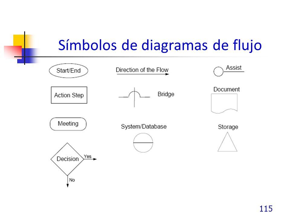 Símbolos de diagramas de flujo