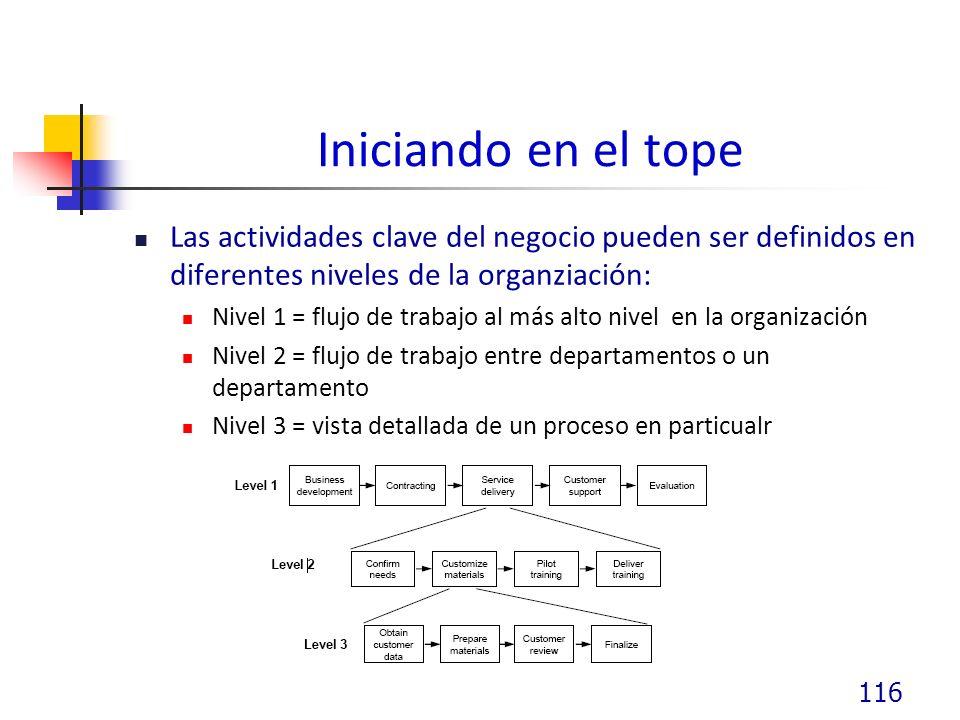 Iniciando en el tope Las actividades clave del negocio pueden ser definidos en diferentes niveles de la organziación: