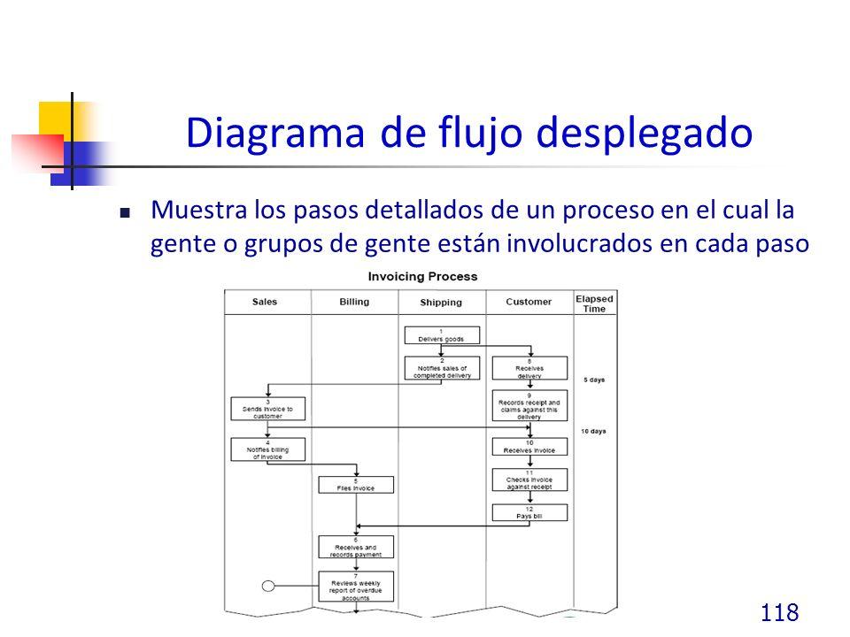 Diagrama de flujo desplegado