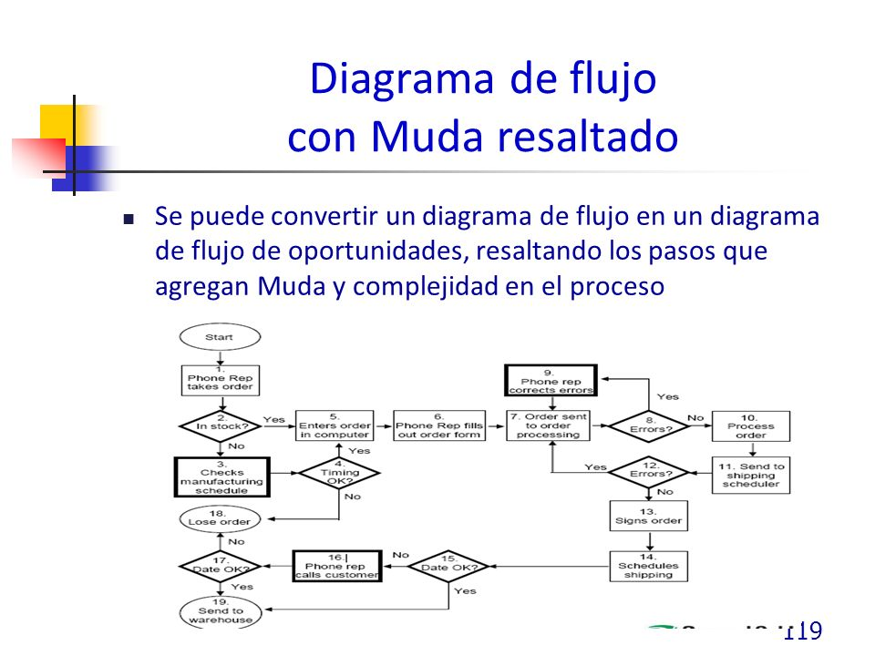 Diagrama de flujo con Muda resaltado