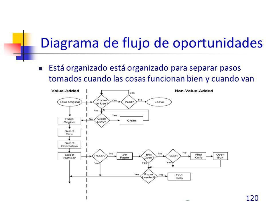 Diagrama de flujo de oportunidades