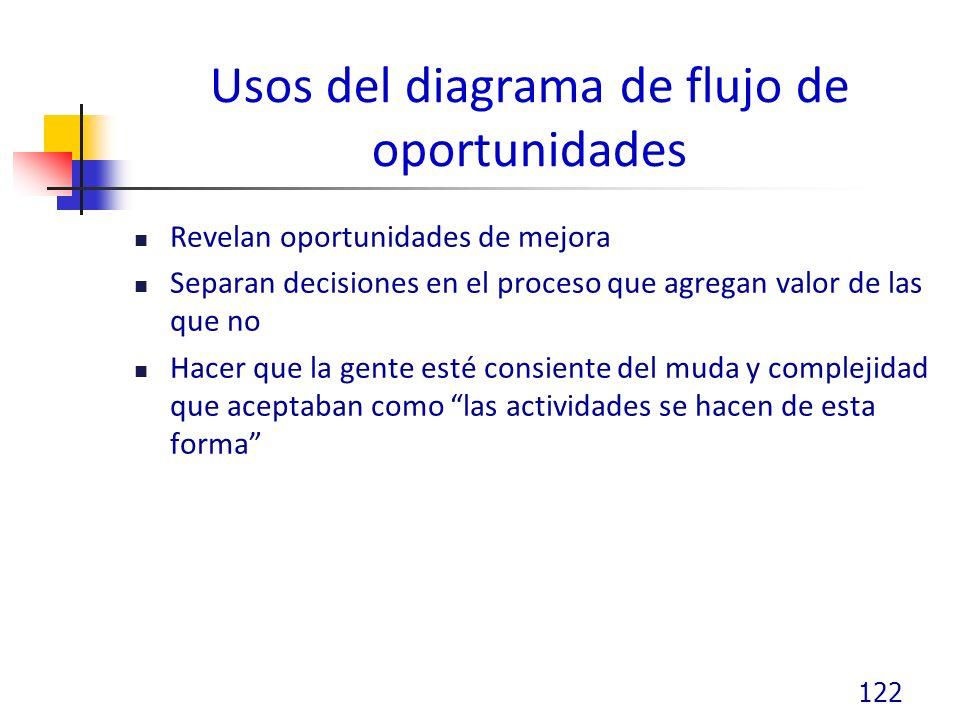 Usos del diagrama de flujo de oportunidades