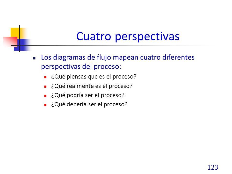 Cuatro perspectivas Los diagramas de flujo mapean cuatro diferentes perspectivas del proceso: ¿Qué piensas que es el proceso