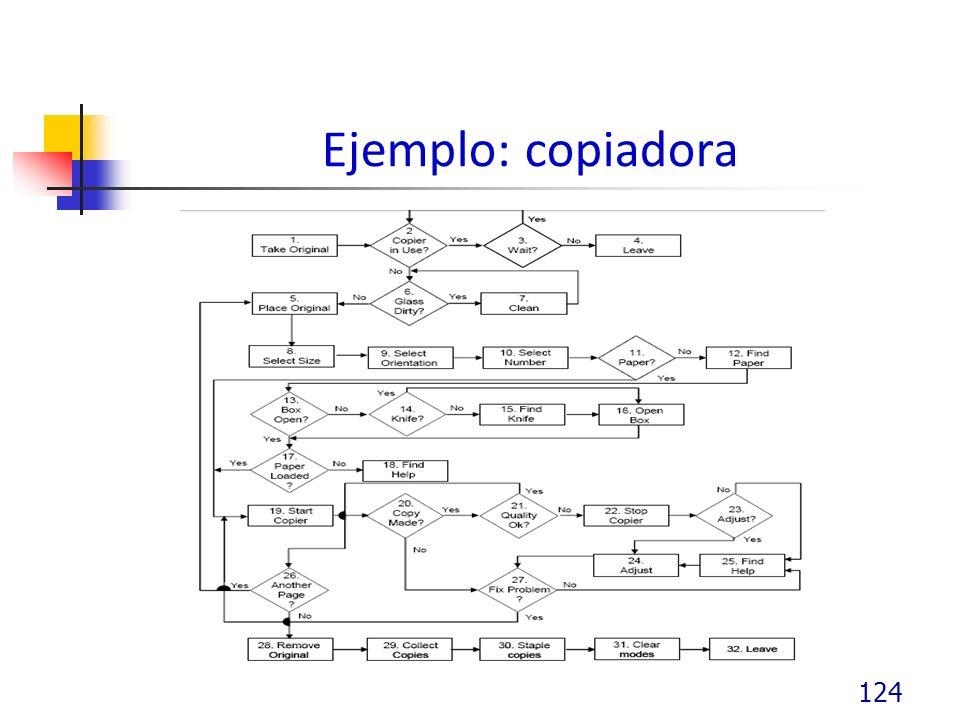 Ejemplo: copiadora
