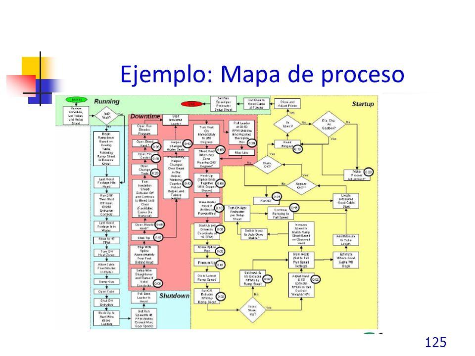 Ejemplo: Mapa de proceso