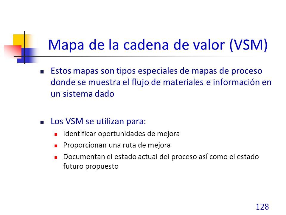 Mapa de la cadena de valor (VSM)